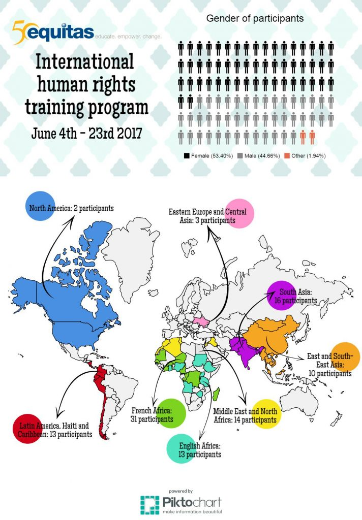Map of 2017 participants of the Equitas International Human Rights Training Program in Montreal, Canada