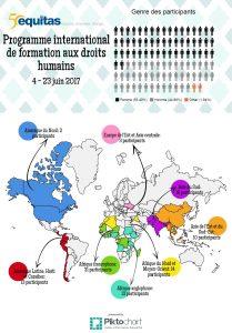 Provenance des participants au Programe international d'éducation aux droits humains 2017 d'Equitas